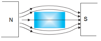 lines of force does not pass through a diamagnetic substance - Magnetic Properties of Materials
