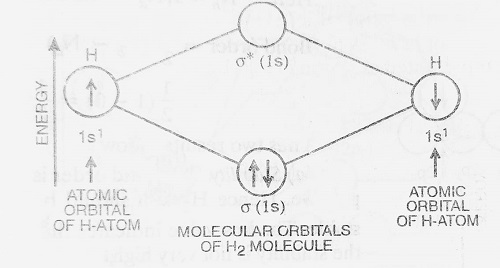 energy level diagram for hydrogen molecule - Bonding in Some Diatomic Molecules (Applications of Molecular Orbital Theory)