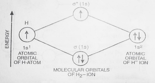 energy level diagram for hydrogen negative ion - Bonding in Some Diatomic Molecules (Applications of Molecular Orbital Theory)