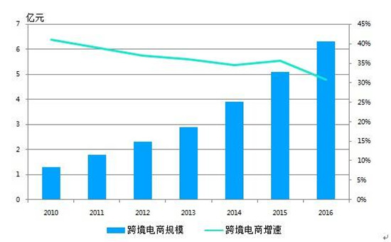 中国越境EC市場