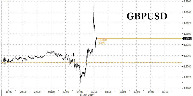 Pound Jumps On Report Brexit To Be Delayed
