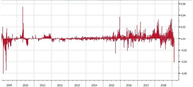 What's Behind Last Week's Libor Plunge: Blame The Inverted Yield Curve