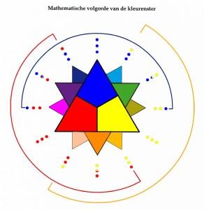 Mathematisch volgorde kleurenster