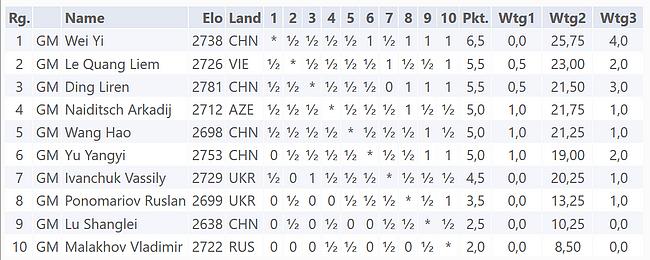Die Schlussrangliste des GM-Turnier Danzhou 2017 (Wertungen: Wtg1 = Direkte Begegnung, Wtg2 = Sonneborn-Berger-Wertung, Wtg3 = Grössere Anzahl Siege)