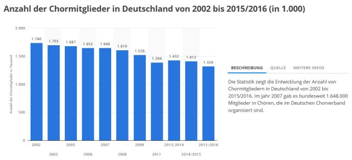 Deutlich rückläufige Entwicklung der Anzahl Chormitglieder in Deutschland (Quelle: de.statista.com 2016)