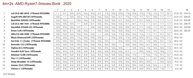 Schach-Rangliste Schlusstabelle Engine-Turnier 4+2 AMD-Ryzen7-Glarean Magazin