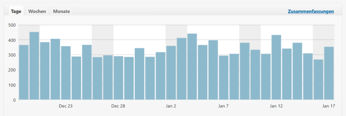 Statistik Tägliche Klicks - Glarean Magazin - Januar 2021 (2) - Quelle WordPress
