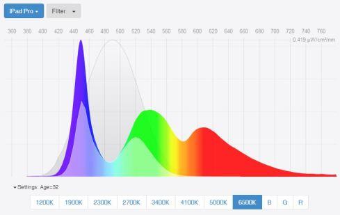 best-blue-light-screen-filters-spectral-power-distribution-ipad-pro