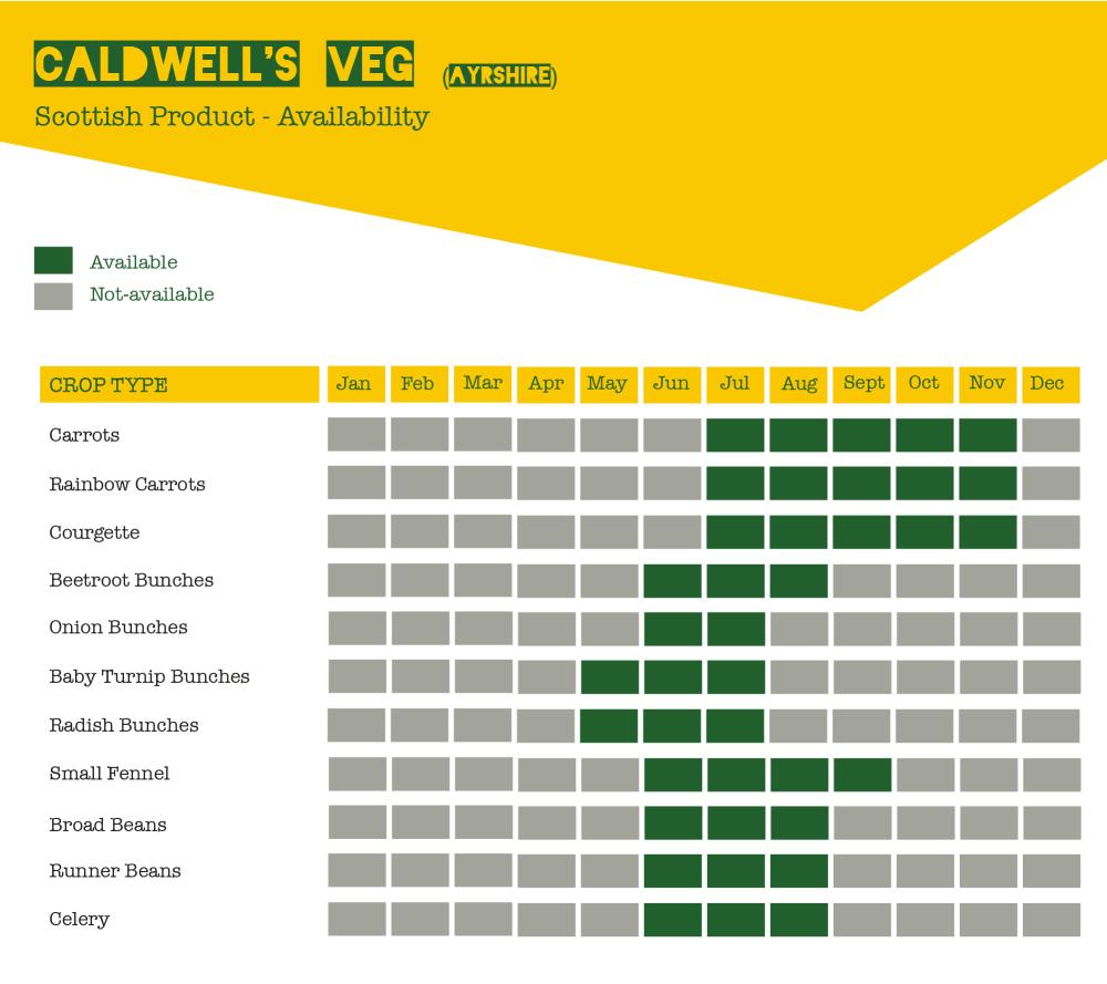 Caldwells Seasonal Veg chart in Locavore Green and yellow