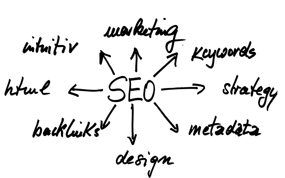 Fixing SEO problems and process