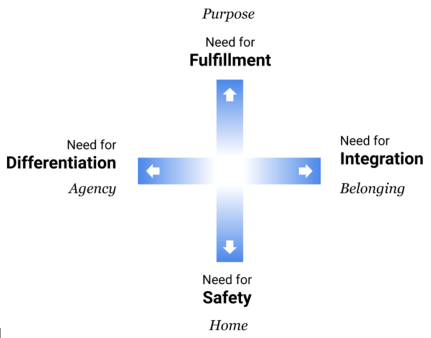A diagram showing two orthogonal (in a shape of a cross) Fundamental Polarities. Vertically: Fulfillment and Safety. Horizontally: Differentiation and Integration