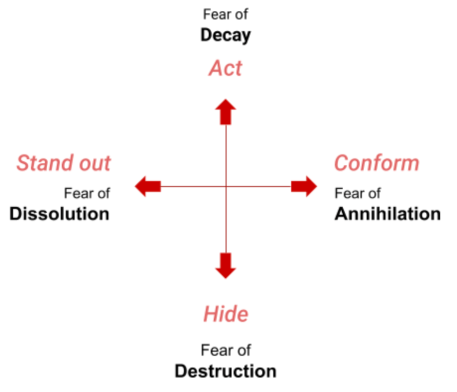 A diagram showing two orthogonal Existential Struggles. Vertically: Fear of Decay (Act) and Fear of Destruction (Hide). Horizontally: Fear of Dissolution (Stand out) and Fear of Annihilation (Conform).