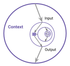 A diagram of Context including Self, showing the recursion: within Self, there is a Model, which then includes an smaller Context and Self, and so on.