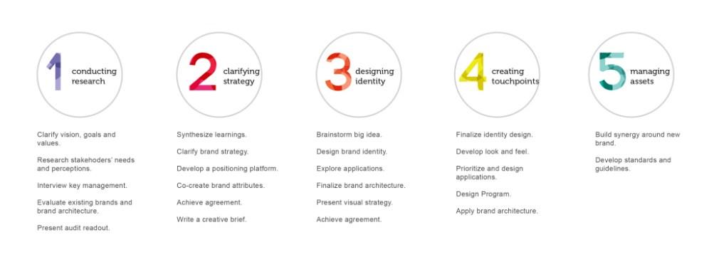 Brand Identity Process-01