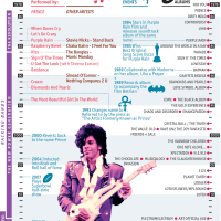 Infographic: Everything Flows Through Prince