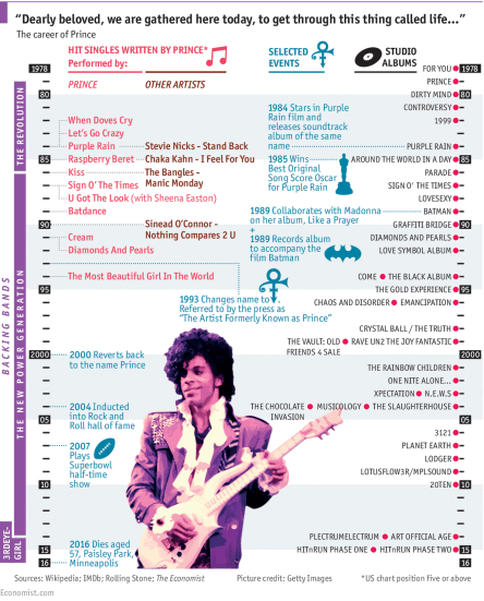 Prince Infographic of his Career