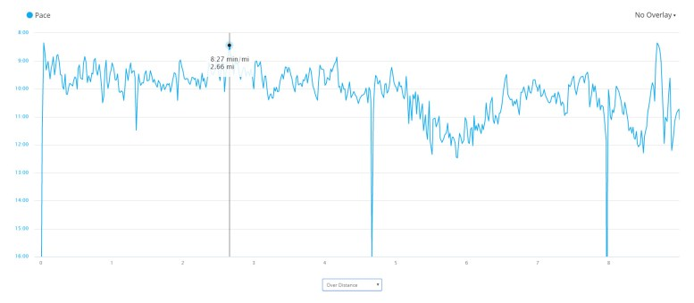 graph of paddling pace over the distance of the race