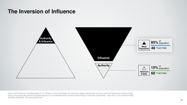 "slide showing ""The Inversion of Influence"", that authority is no longer trusted as much as the general population itself"