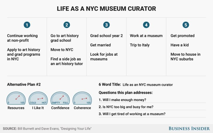 """Sample life design chart for a life as a """"NYC Museum Curator"""""""