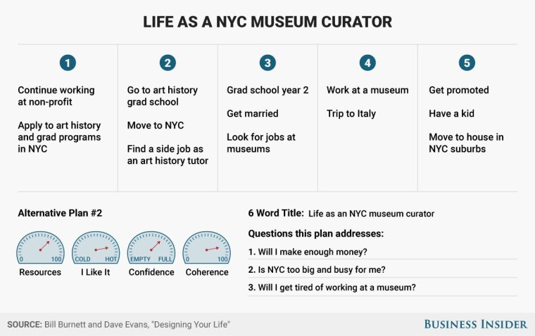 "Sample life design chart for a life as a ""NYC Museum Curator"""