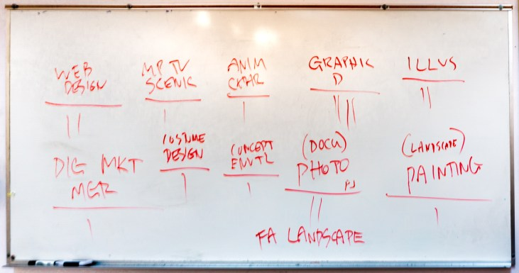 a white board with various art activities listed and a tally count underneath each one