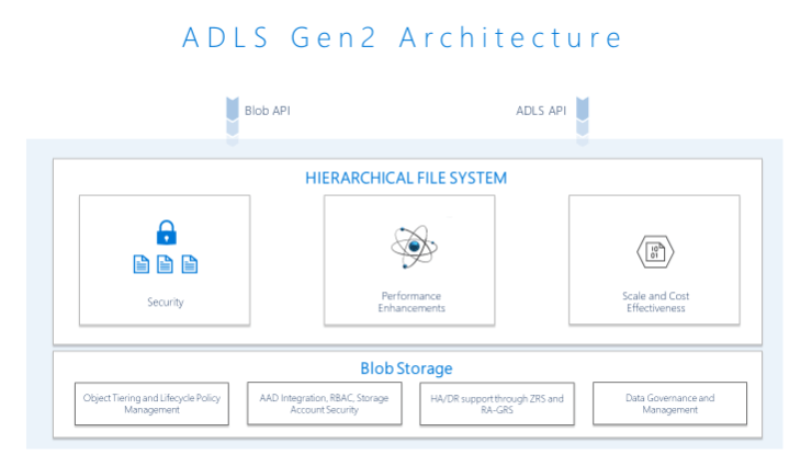 Azure Data Lake Storage Gen 2