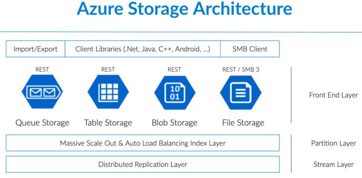 Azure Storage Architecture