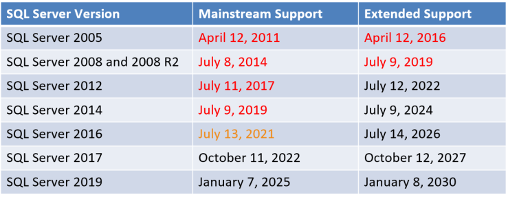 SQL Server Support End Dates