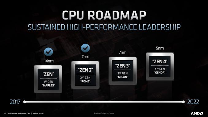 AMD EPYC CPU Roadmap