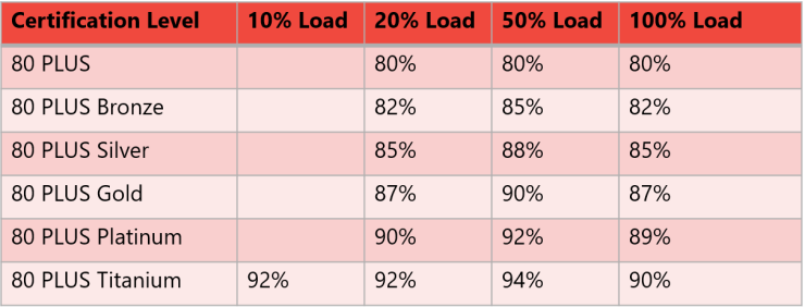 Efficiency Ratings at Different Load Levels (115V)