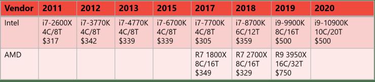 Flagship Desktop CPU Core Counts