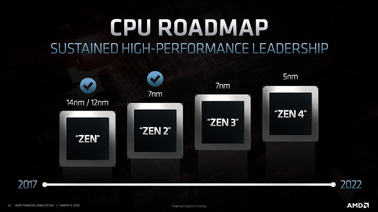 Understanding AMD Processor Names