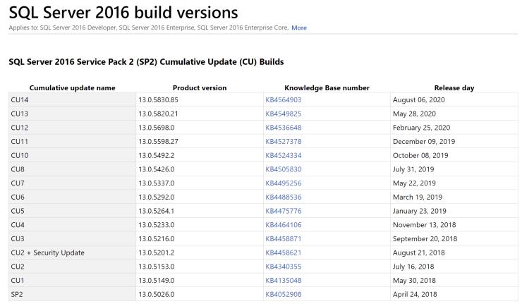 SQL Server 2016 SP2 CU14 Released
