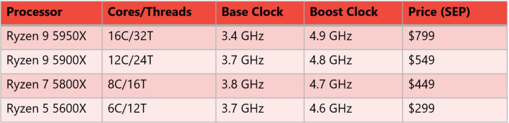 AMD Ryzen 7 5800X Workstation Build List