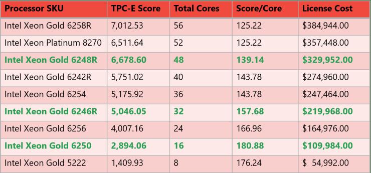 Intel Cascade Lake-SP System Metrics