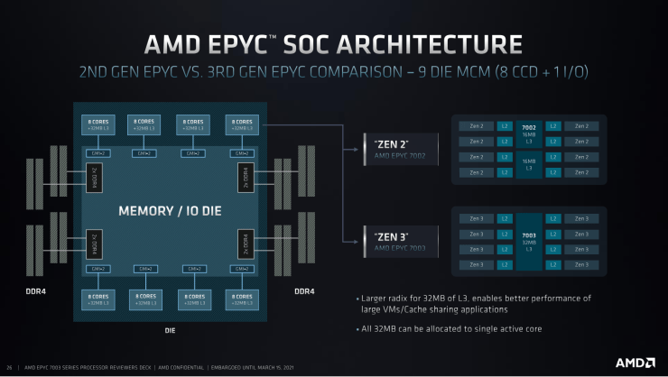 Do You Want an AMD EPYC 7003 Series Processor for SQL Server?