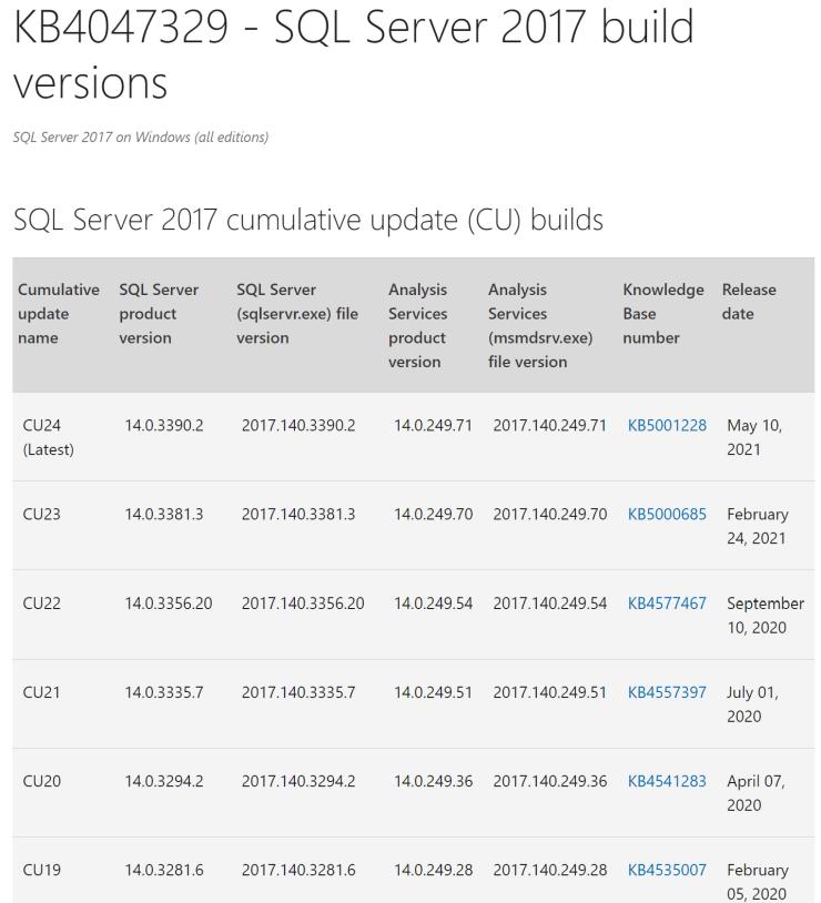 SQL Server 2017 CU24