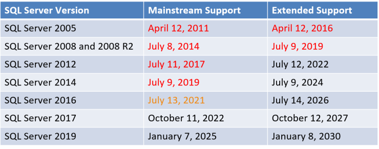SQL Server Build and Support Date Cheat Sheet