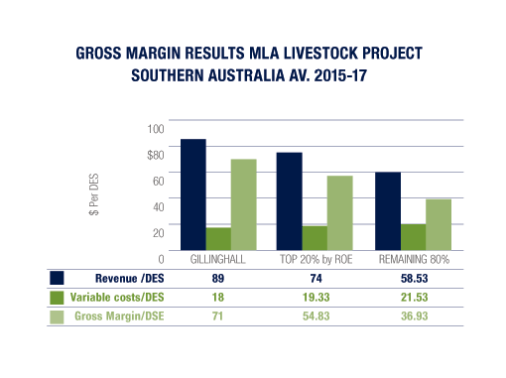 Gross Margin Adult Fleece Value -MLA Benchmark results Gillinghall 2015-17