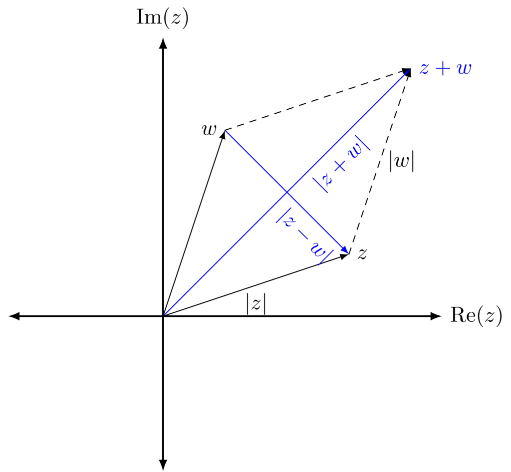 Subtracting Complex Numbers As Vectors