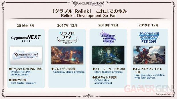 Granblue Fantasy Relink 02 13 12 2020