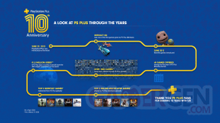 PlayStation Plus 10 year infographic