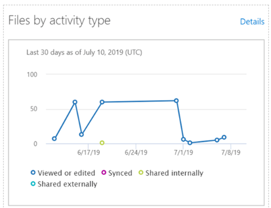 Files by activity type in SharePoint admin center - Microsoft 365 admin center