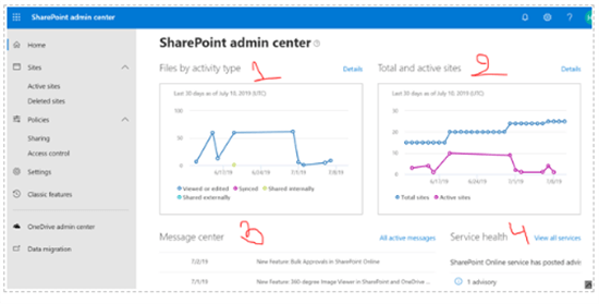 SharePoint admin center home page report in Microsoft 365 admin center