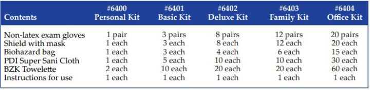 influenza protection kits