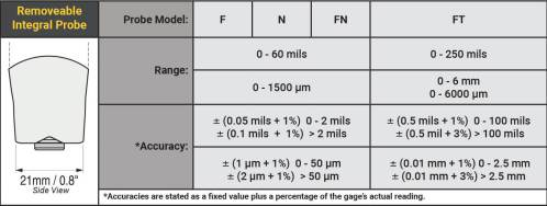 removable integral probe order guide