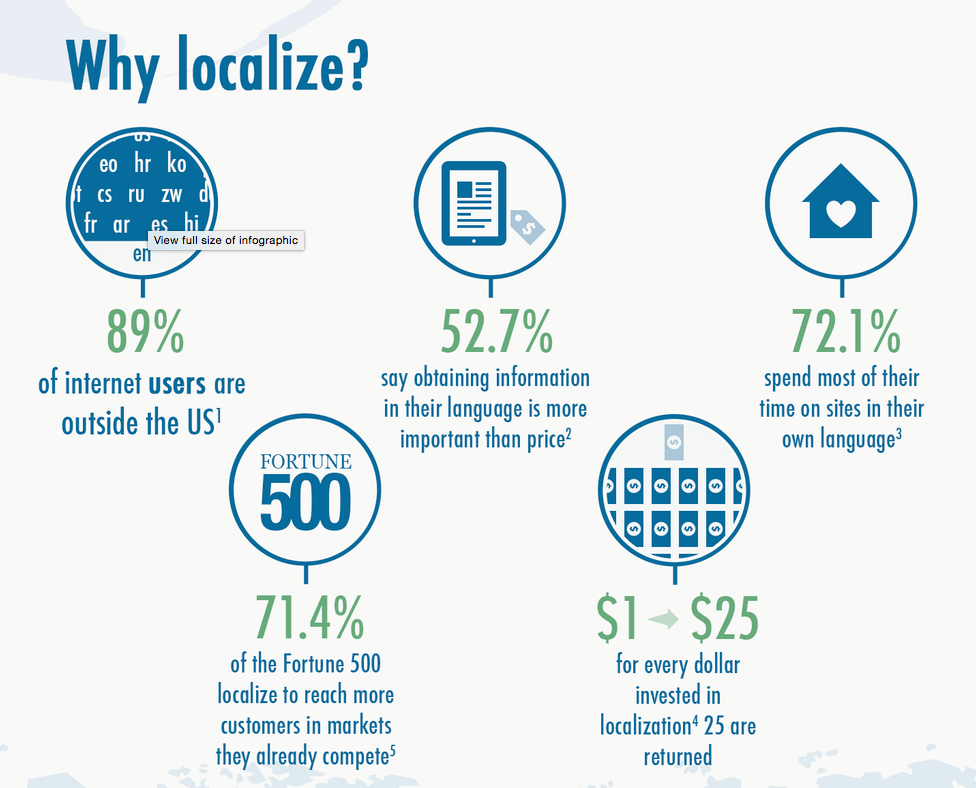 Localization Infographic