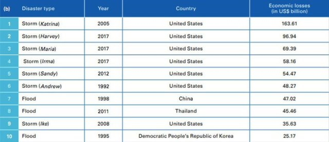 Most expensive disasters from 1970-2019.