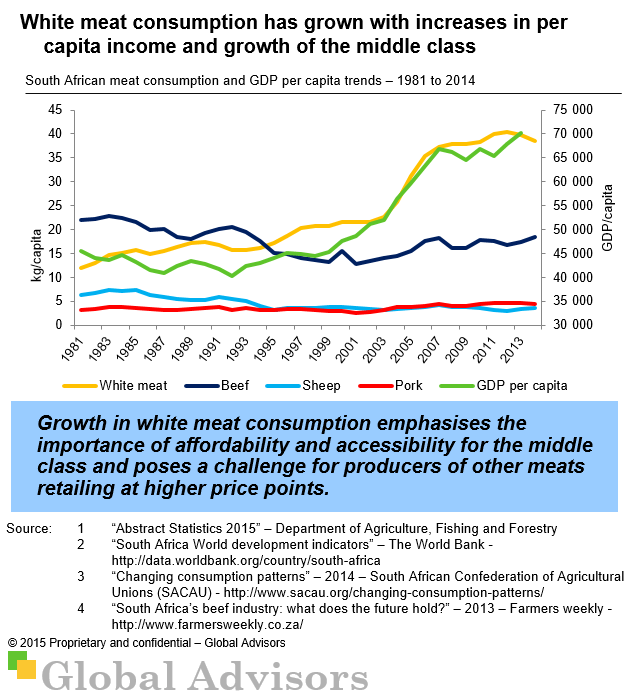White meat consumption has grown with increases in per capita income and growth of the middle class