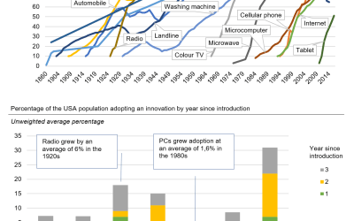 Fast Fact: The rate of technology adoption exploded in the 1990s